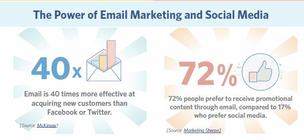 how can email marketing help me?